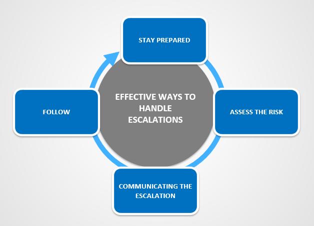 Effective ways to handle escalations