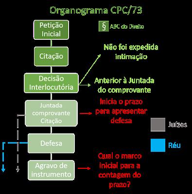 Organograma indicando o marco inicial da contagem para interpor agravo