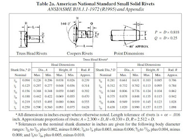 American National Standard Small Solid Rivets
