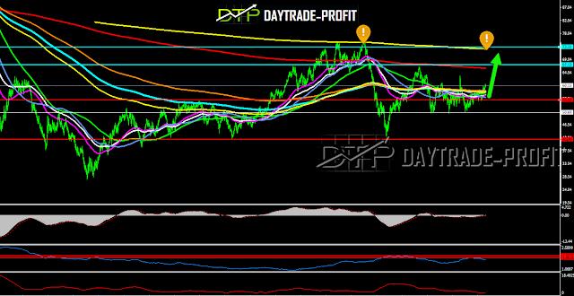 Crude oil chart Analysis