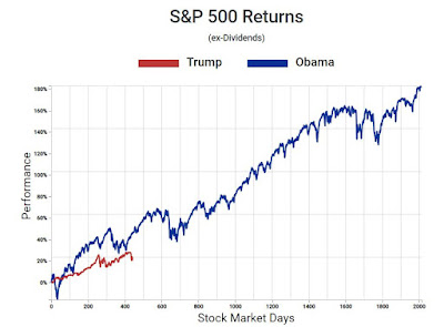Trump versus Obama stock markets
