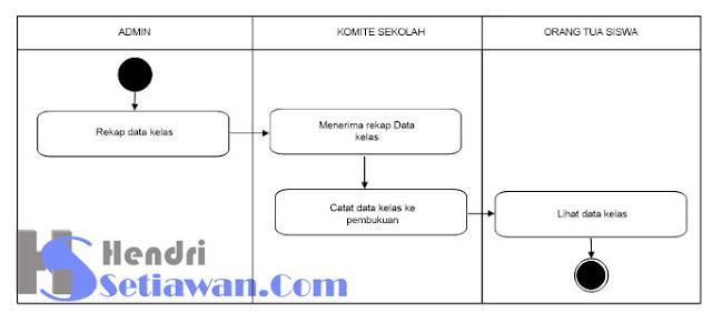 Contoh Activity Diagram Perancangan Web Monitoring Siswa | Sistem Informasi | Tugas Akhir UBSI