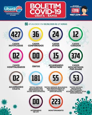 Ubatã registra mais um caso de covid-19; número de infectados soma 36