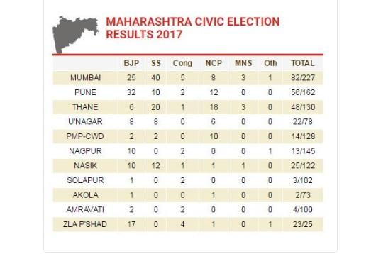 BMC election results 2017 LIVE: भाजपा से आगे निकली शिवसेना