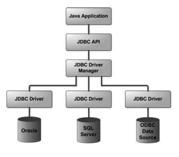 JDBC (Java Database Connectivity) Architecture