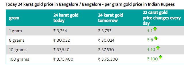 Today 24-carat gold rate per gram in Bangalore