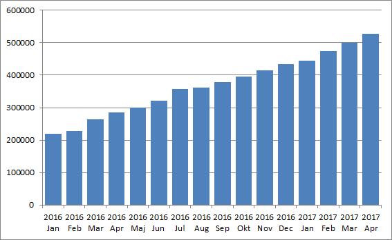 Portföljvärdets utveckling april