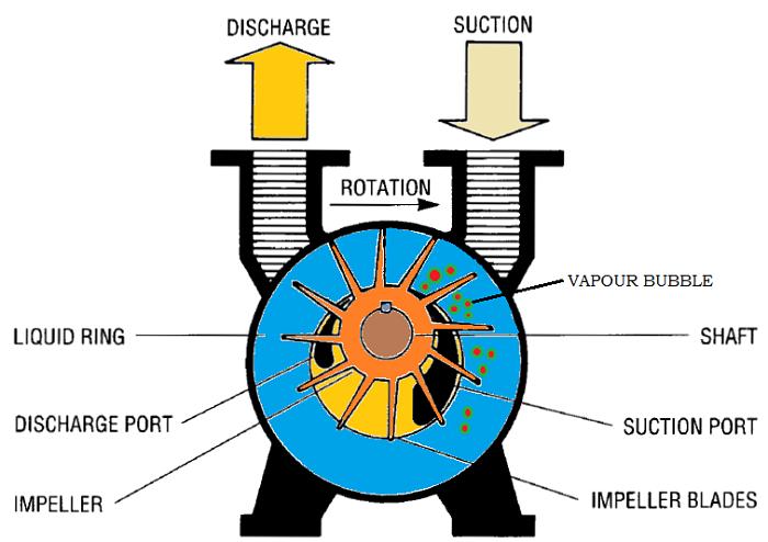 Aparición de la cavitación en una bomba centrífuga