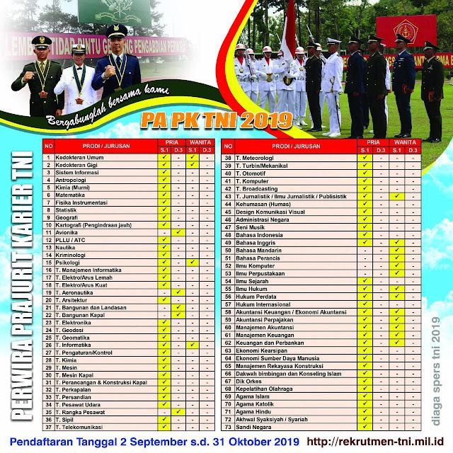 Penerimaan Calon Perwira Prajurit Karir TNI 2019 (Pendaftaran : 2 September s.d 31 Oktober 2019)