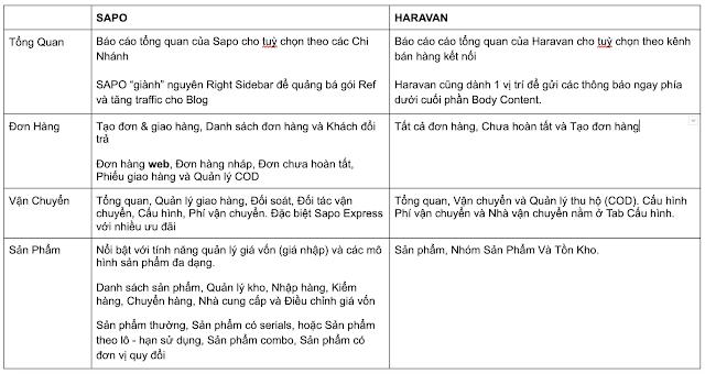 Quản lý Sapo và Haravan