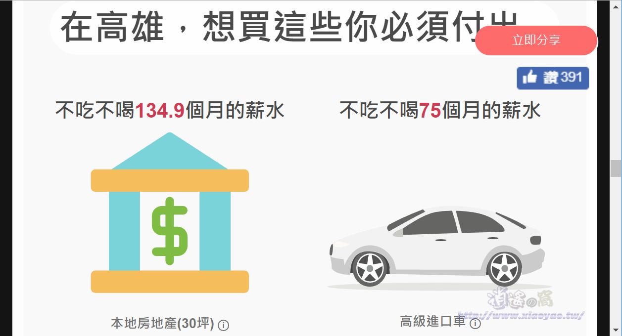 台灣薪資地圖 - 快速查看各縣市薪資水平