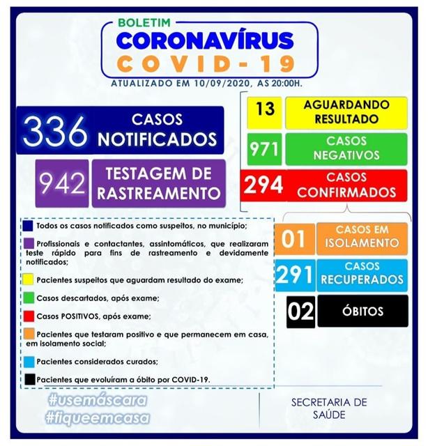 294 CASOS DO NOVO CORONAVÍRUS (COVID-19) EM VÁRZEA DA ROÇA-BA