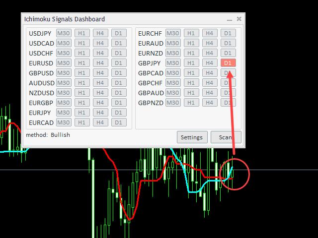 индикатор форекс Ichimoku Signals Dashboard