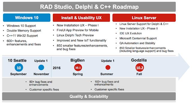 Delphi e C++ roadmap per il 2016