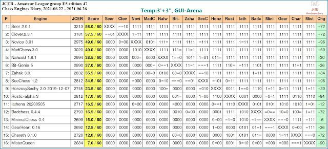 Chess Engines Diary - Tournaments 2021 - Page 9 2021.06.22.JCERLeague.E5.ed.47