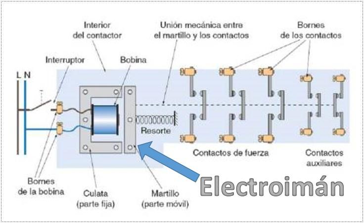 Electroimán del Contactor
