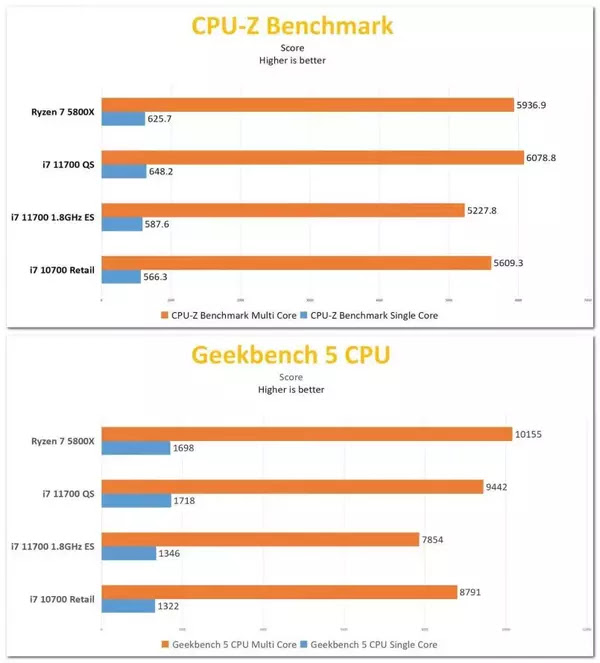 CPUZ ve Geekbench'te Performans