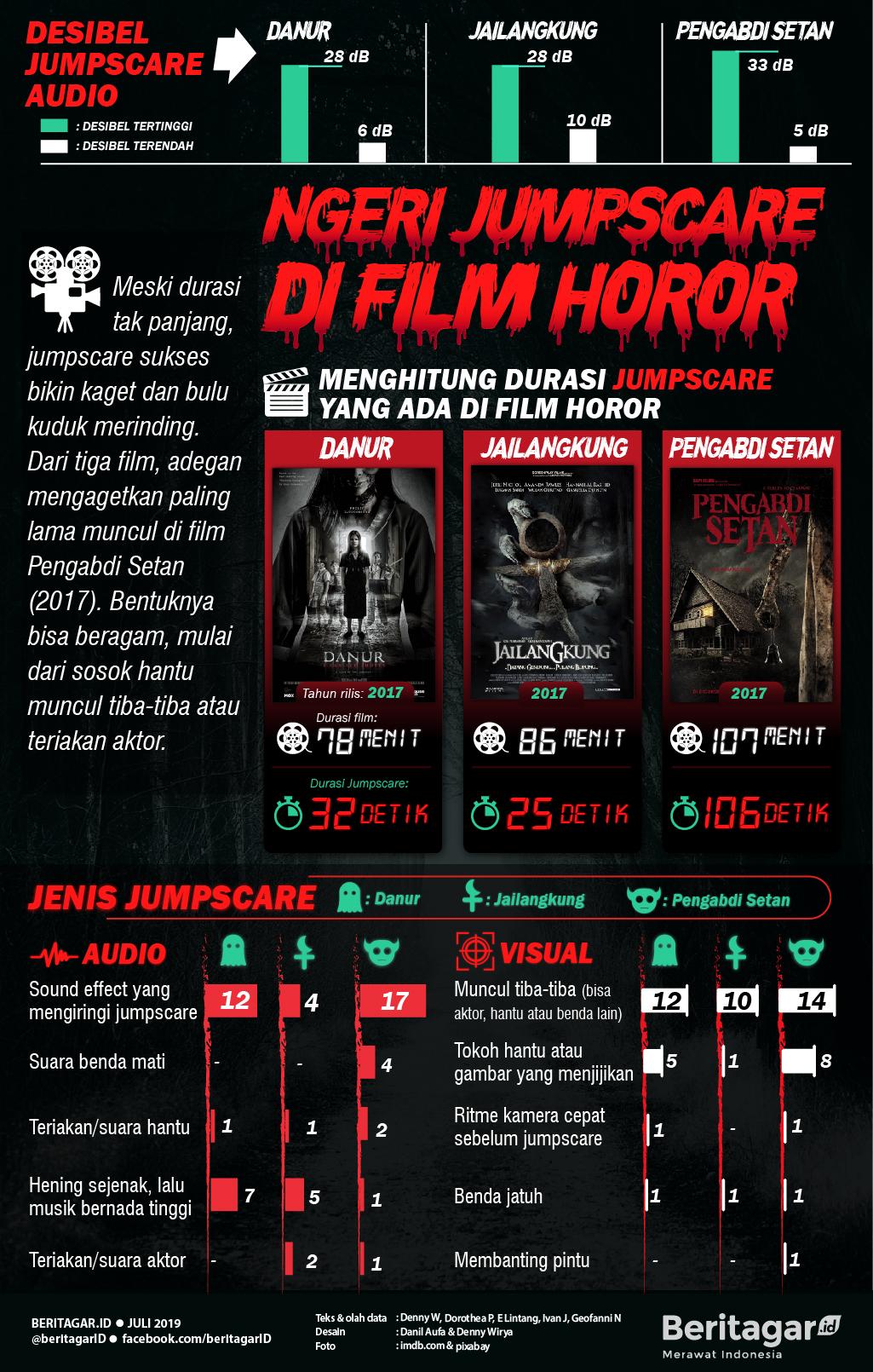 Infografis Ngeri Jumpscare di Film Horor