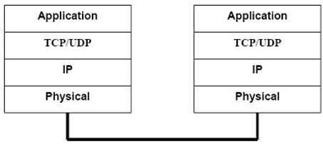 Gambar 5.33. Mekanisme Protokol TCP/IP