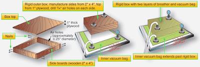 External Repair Using Wet Layup and Double Vacuum Debulk Method (DVD)