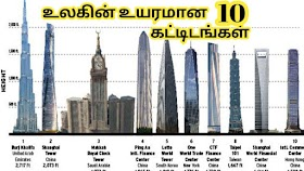 Top 10 Tallest Building In The World 2020