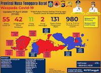 Ada Penambahan 8 Pasien Covid19 di NTB, Satu Ber-KTP Kobi Tapi Tinggal di Lombok