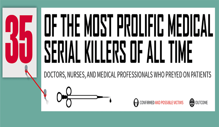 The Most Prolific Medical Serial Killers Of All Time
