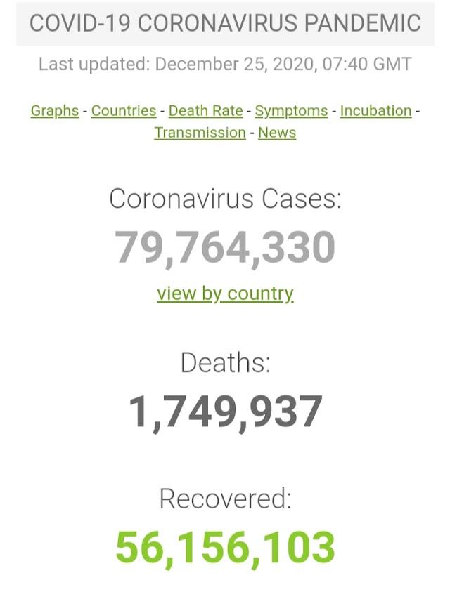 Kasus Covid-19 di Seluruh Dunia per 25 Desember 2020 ( 11:34GMT)
