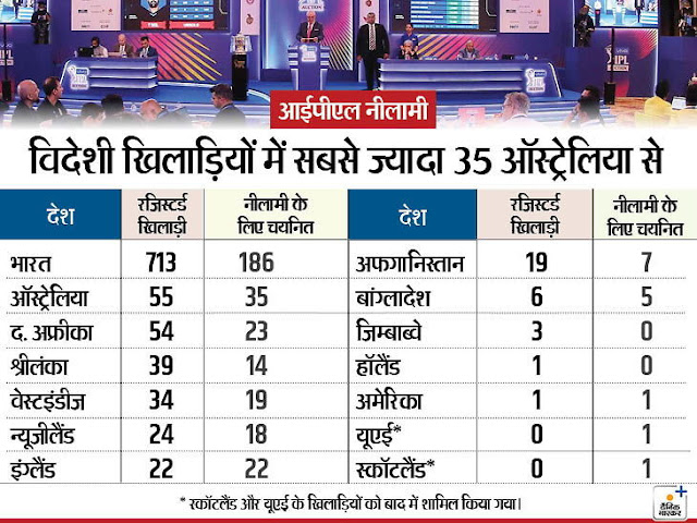 आईपीएल / पहली बार दोपहर में नीलामी; 19 दिसंबर को 12 देशों के 332 खिलाड़ियों की बोली लगेगी, इनमें सबसे ज्यादा 186 भारतीय