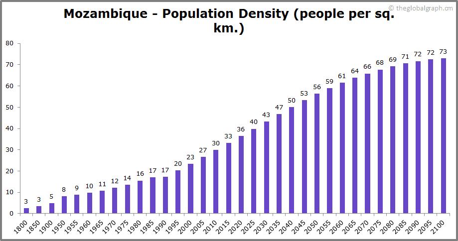 Mozambique  Population Density (people per sq. km.)