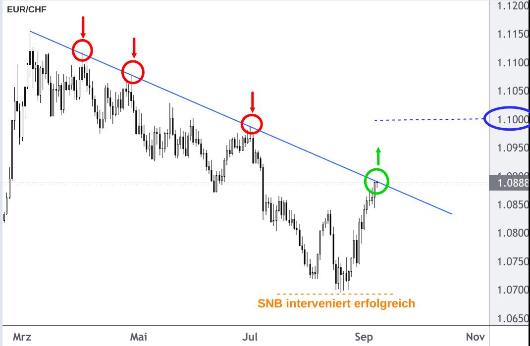 EUR/CHF wechselt im September 2021 in Anstiegsmodus