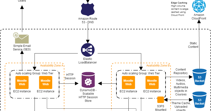 Moodle on AWS: Reference Architecture - Auto-scaling Moodle