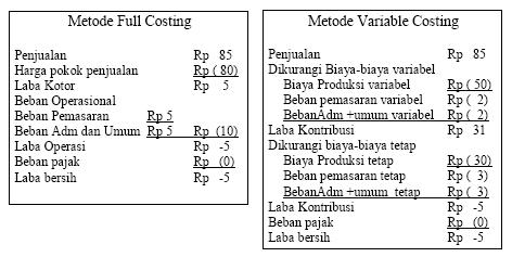contoh laporan laba rugi absorption costing