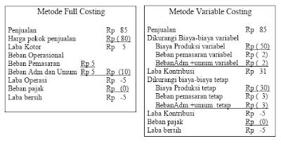 Manfaat Metode Variable Costing
