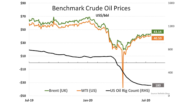Benchmark Crude Oil Prices - Al Attiyah Foundation's Weekly Energy Market Review - July 18, 2020