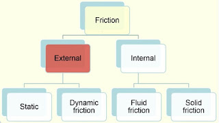Friction classification