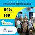 LEM tem 64% dos pacientes recuperado de COVID-19