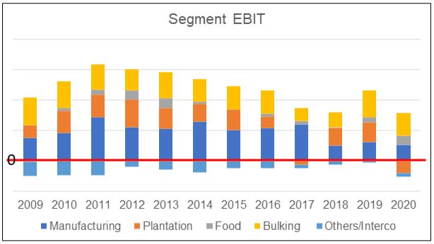 KFima segment EBIT