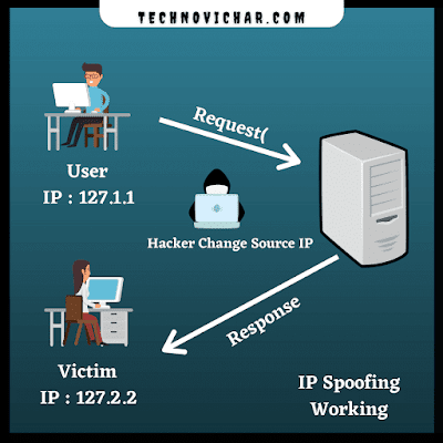 Working_of_IP_Spoofing_in_Hindi