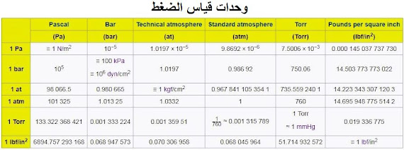 وحدات قياس الضغط