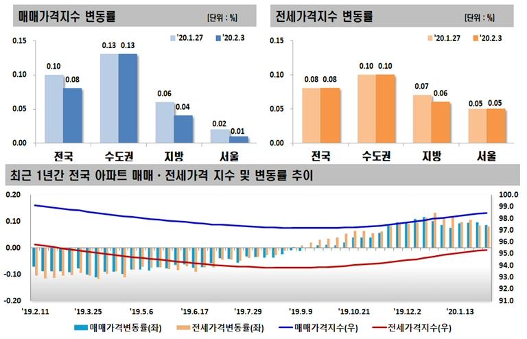 2020년 2월 첫째 주 아파트 가격동향, 매매 0.08% 상승, 전세 0.08% 상승