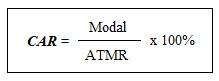 Rumus Capital Adequacy Ratio (CAR)