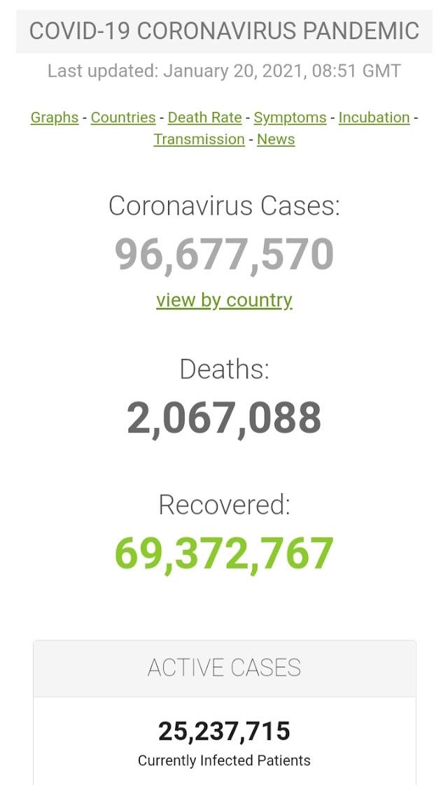 Kasus Covid-19 di Seluruh Dunia per 20 Januari 2021 ( 08:51GMT)