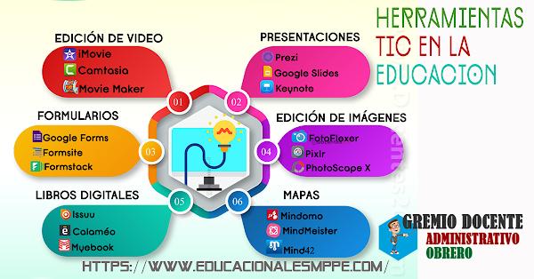 25 herramientas TIC para aplicar el aprendizaje colaborativo en el aula y fuera de ella gremio educativo