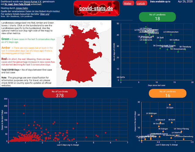 covid-stats.de, RAG visualization of Germany COVID-19