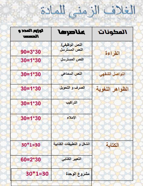 ديداكتيك اللغة العربية المستوى السادس pdf