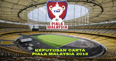 Keputusan Carta Piala Malaysia 2018 Jadual dan Kedudukan