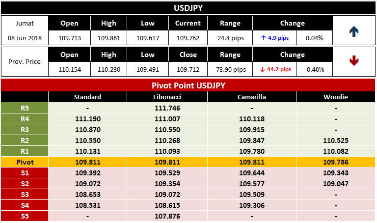 Pivot Point USDJPY Jumat, 8 Juni 2018