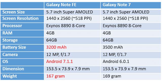 Samsung Galaxy Note FE