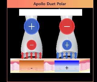 Cooling mechanism ,cryo electroporaiton, TEC, Polarity, Plus pulse, Galvanic, iontophoresion, iontophoresis, microcurrent